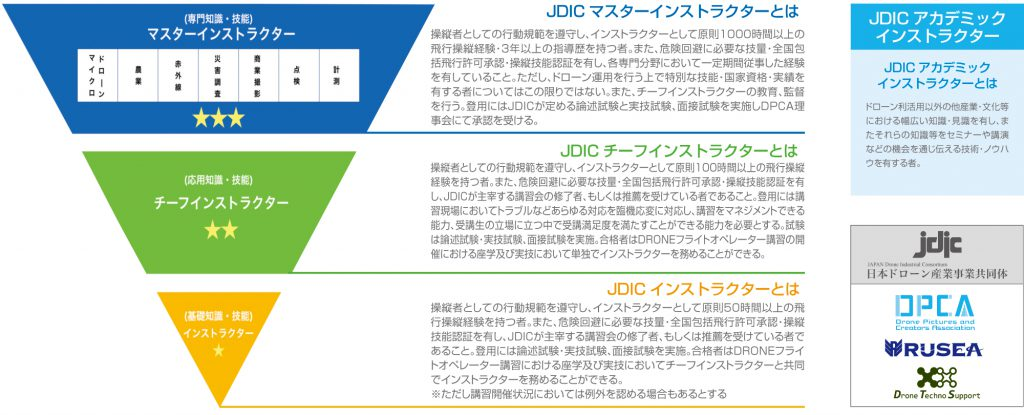 JDICinstructor